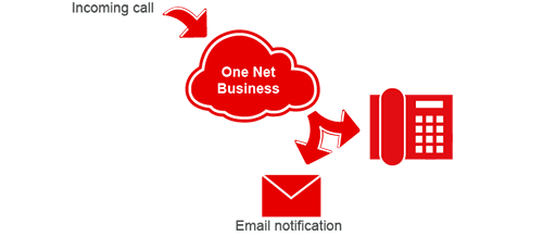 Image showing email notification of calls