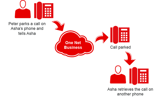 Diagram showing a user parking a call and another user retrieving it