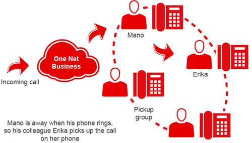 Diagram showing a user picking up a call for a colleague
