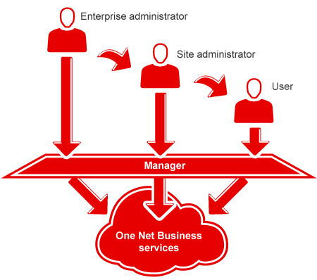 Diagram showing the relationship between two administrator levels and users